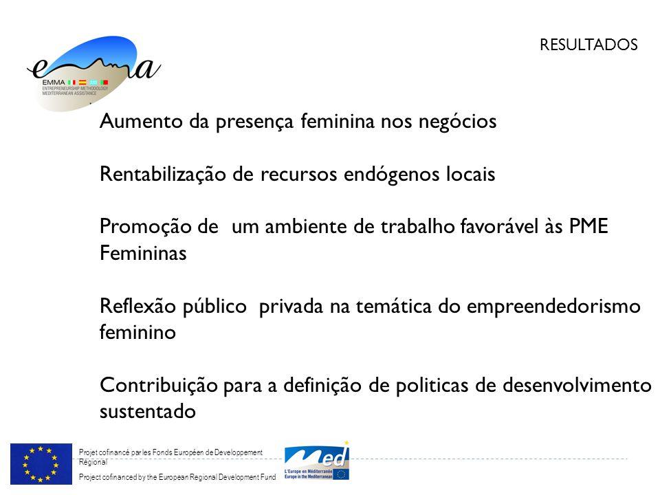 Projet cofinancé par les Fonds Européen de Developpement Régional Project cofinanced by the European Regional Development Fund RESULTADOS Aumento da presença feminina nos negócios Rentabilização de recursos endógenos locais Promoção de um ambiente de trabalho favorável às PME Femininas Reflexão público privada na temática do empreendedorismo feminino Contribuição para a definição de politicas de desenvolvimento sustentado