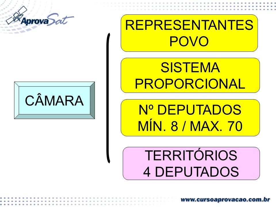 CÂMARA REPRESENTANTES POVO SISTEMA PROPORCIONAL Nº DEPUTADOS MÍN.