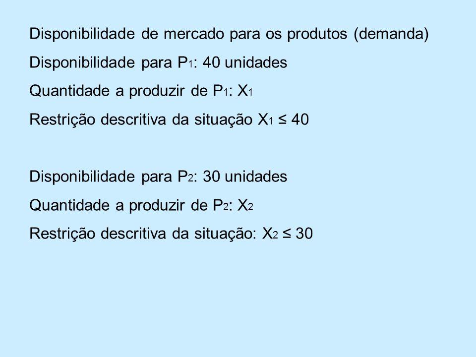Disponibilidade de mercado para os produtos (demanda) Disponibilidade para P 1 : 40 unidades Quantidade a produzir de P 1 : X 1 Restrição descritiva da situação X 1 40 Disponibilidade para P 2 : 30 unidades Quantidade a produzir de P 2 : X 2 Restrição descritiva da situação: X 2 30