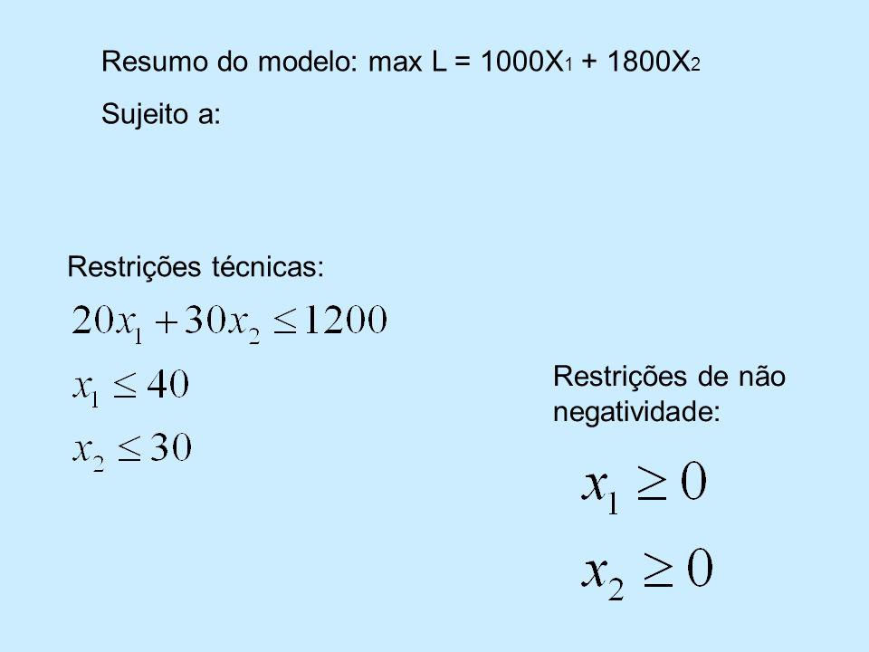 Restrições técnicas: Restrições de não negatividade: Resumo do modelo: max L = 1000X 1 + 1800X 2 Sujeito a: