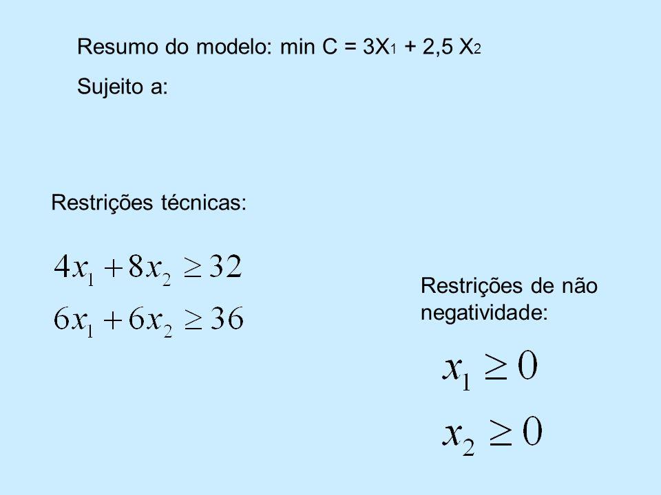 Restrições técnicas: Restrições de não negatividade: Resumo do modelo: min C = 3X 1 + 2,5 X 2 Sujeito a:
