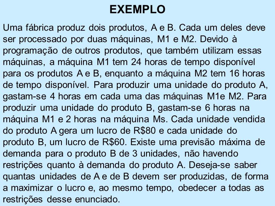 EXEMPLO Uma fábrica produz dois produtos, A e B.