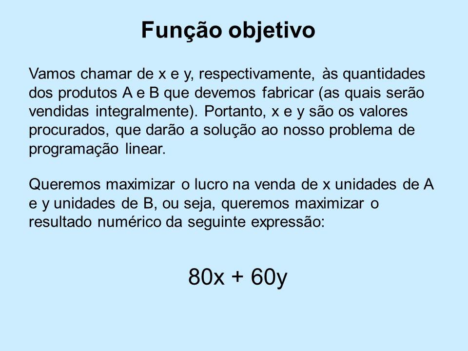 Vamos chamar de x e y, respectivamente, às quantidades dos produtos A e B que devemos fabricar (as quais serão vendidas integralmente).