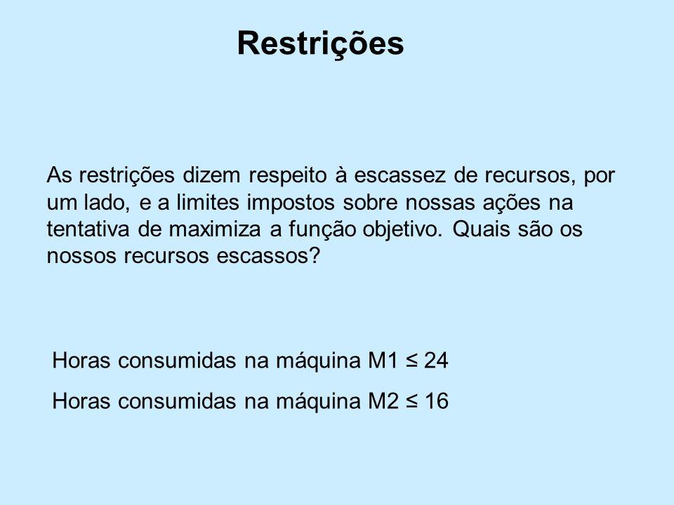 Restrições As restrições dizem respeito à escassez de recursos, por um lado, e a limites impostos sobre nossas ações na tentativa de maximiza a função objetivo.
