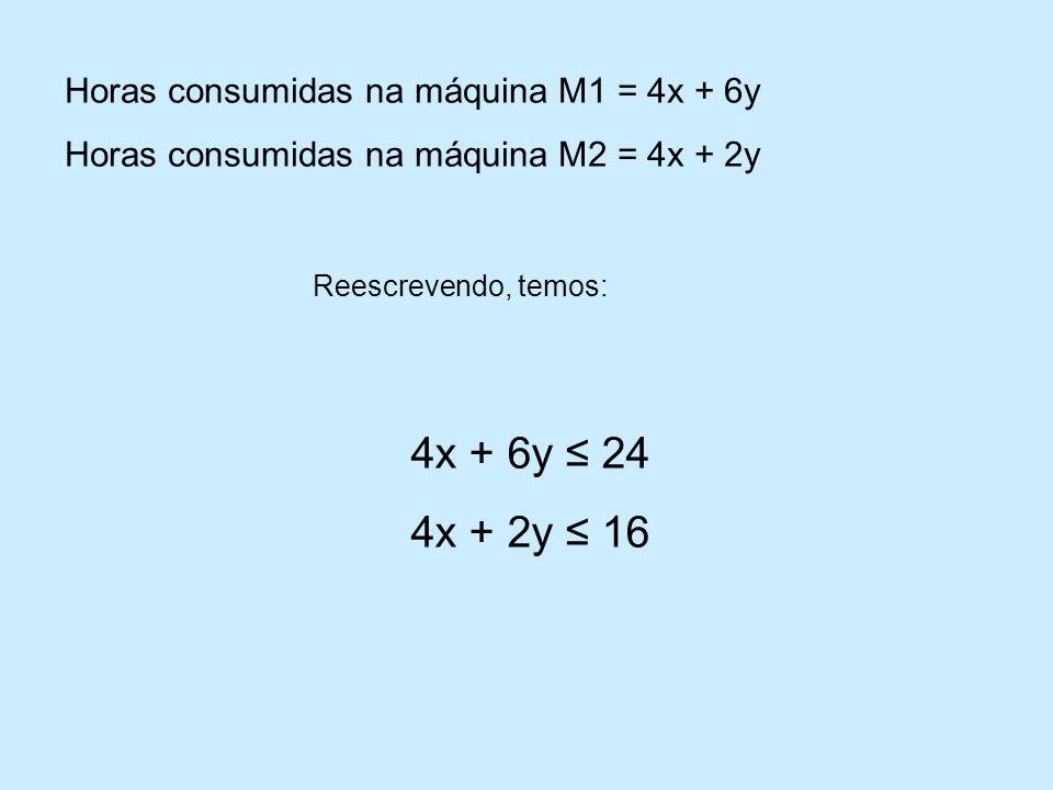 Horas consumidas na máquina M1 = 4x + 6y Horas consumidas na máquina M2 = 4x + 2y Reescrevendo, temos: 4x + 6y 24 4x + 2y 16