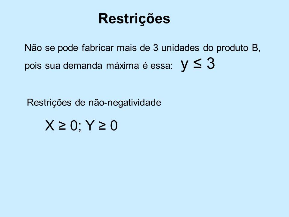 Restrições Não se pode fabricar mais de 3 unidades do produto B, pois sua demanda máxima é essa: y 3 Restrições de não-negatividade X 0; Y 0