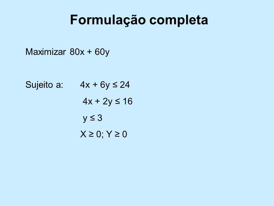 Formulação completa Maximizar 80x + 60y Sujeito a:4x + 6y 24 4x + 2y 16 y 3 X 0; Y 0