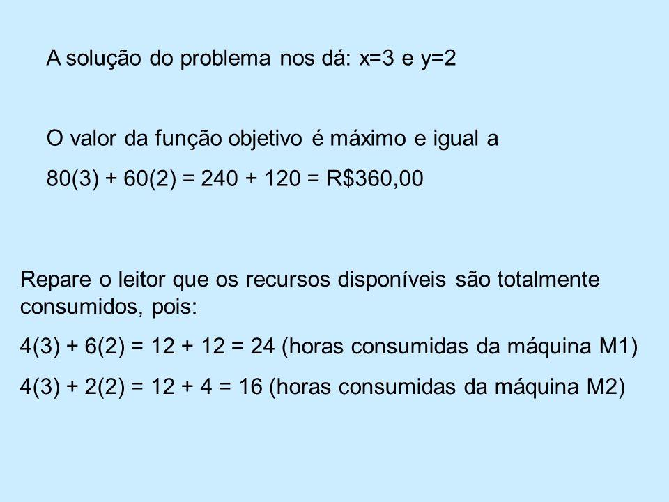 A solução do problema nos dá: x=3 e y=2 O valor da função objetivo é máximo e igual a 80(3) + 60(2) = 240 + 120 = R$360,00 Repare o leitor que os recursos disponíveis são totalmente consumidos, pois: 4(3) + 6(2) = 12 + 12 = 24 (horas consumidas da máquina M1) 4(3) + 2(2) = 12 + 4 = 16 (horas consumidas da máquina M2)