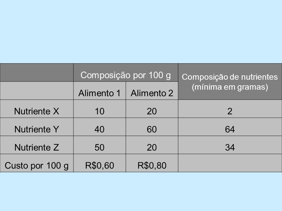Composição por 100 g Composição de nutrientes (mínima em gramas) Alimento 1Alimento 2 Nutriente X10202 Nutriente Y406064 Nutriente Z502034 Custo por 100 gR$0,60R$0,80