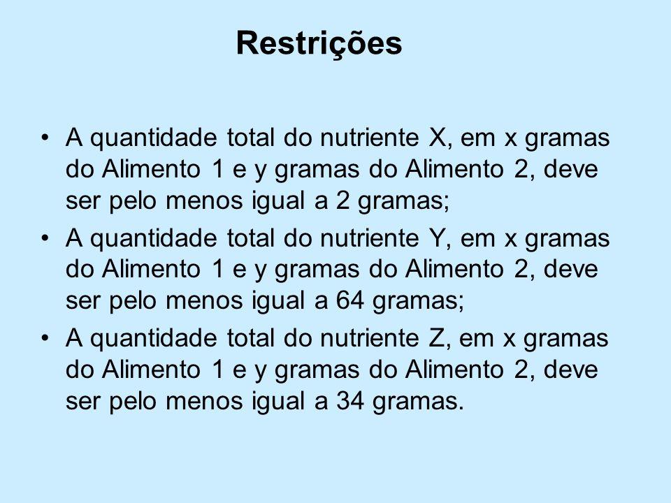 Restrições A quantidade total do nutriente X, em x gramas do Alimento 1 e y gramas do Alimento 2, deve ser pelo menos igual a 2 gramas; A quantidade total do nutriente Y, em x gramas do Alimento 1 e y gramas do Alimento 2, deve ser pelo menos igual a 64 gramas; A quantidade total do nutriente Z, em x gramas do Alimento 1 e y gramas do Alimento 2, deve ser pelo menos igual a 34 gramas.