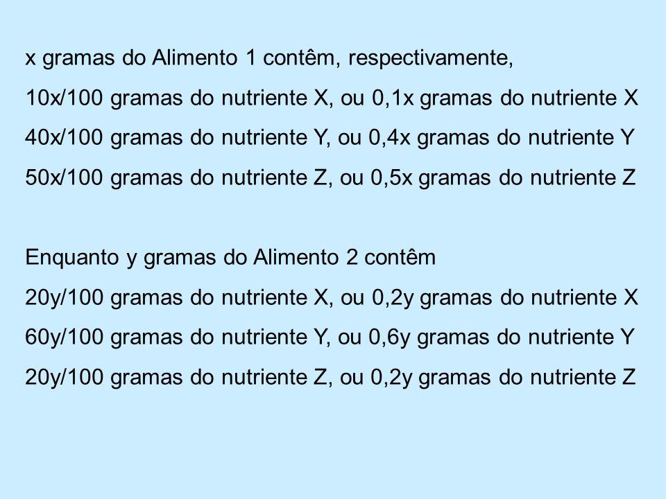x gramas do Alimento 1 contêm, respectivamente, 10x/100 gramas do nutriente X, ou 0,1x gramas do nutriente X 40x/100 gramas do nutriente Y, ou 0,4x gramas do nutriente Y 50x/100 gramas do nutriente Z, ou 0,5x gramas do nutriente Z Enquanto y gramas do Alimento 2 contêm 20y/100 gramas do nutriente X, ou 0,2y gramas do nutriente X 60y/100 gramas do nutriente Y, ou 0,6y gramas do nutriente Y 20y/100 gramas do nutriente Z, ou 0,2y gramas do nutriente Z