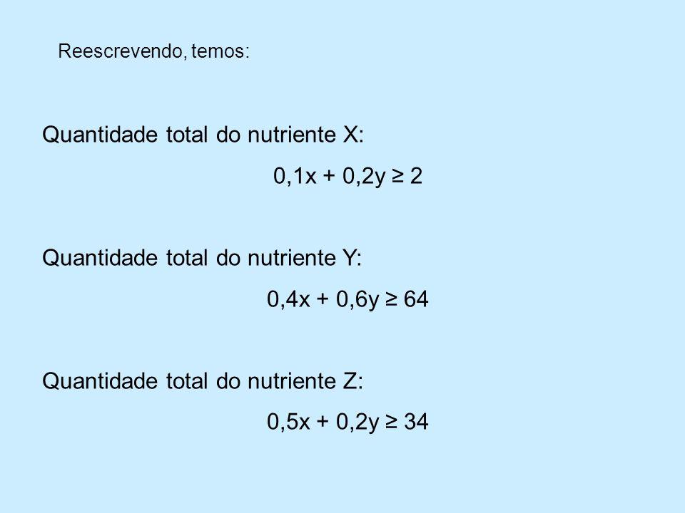 Reescrevendo, temos: Quantidade total do nutriente X: 0,1x + 0,2y 2 Quantidade total do nutriente Y: 0,4x + 0,6y 64 Quantidade total do nutriente Z: 0,5x + 0,2y 34