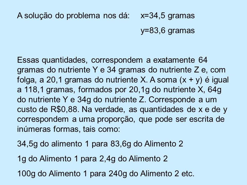 A solução do problema nos dá: x=34,5 gramas y=83,6 gramas Essas quantidades, correspondem a exatamente 64 gramas do nutriente Y e 34 gramas do nutriente Z e, com folga, a 20,1 gramas do nutriente X.