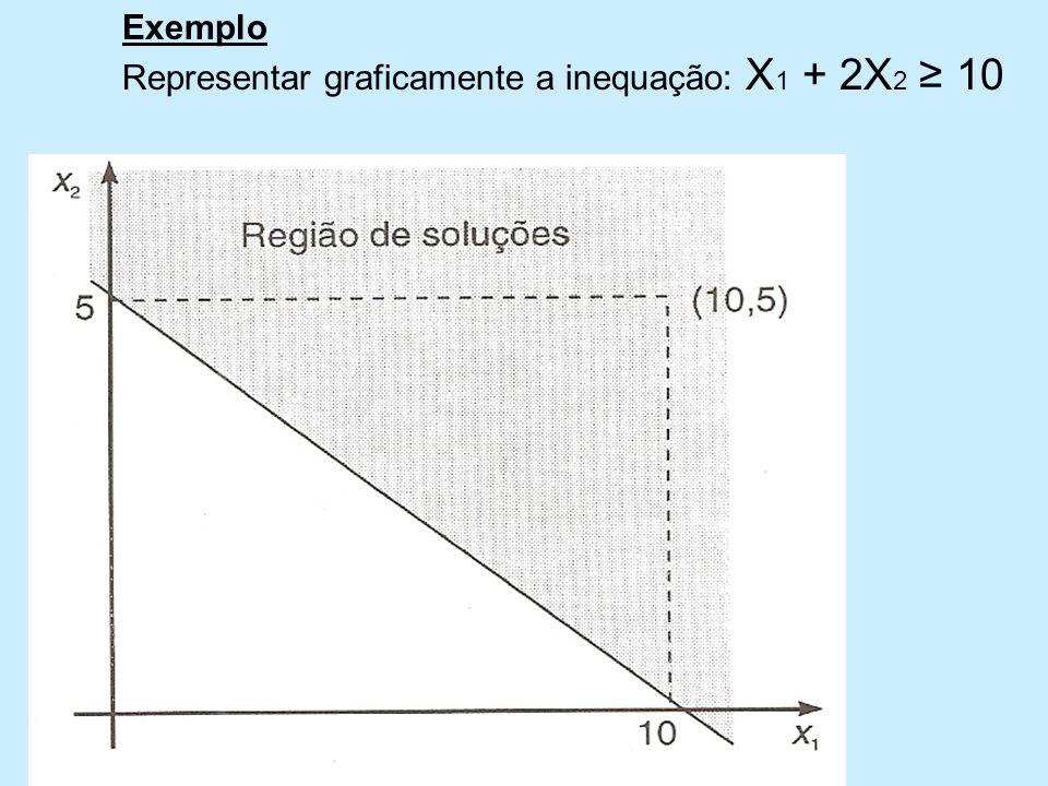 Exemplo Representar graficamente a inequação: X 1 + 2X 2 10
