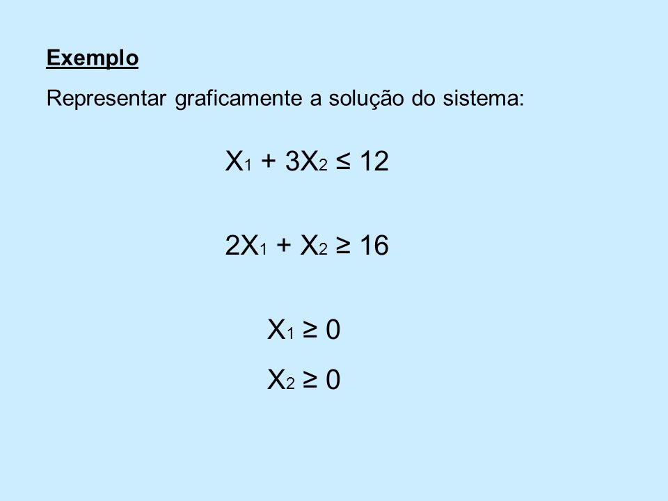 Exemplo Representar graficamente a solução do sistema: X 1 + 3X 2 12 2X 1 + X 2 16 X 1 0 X 2 0