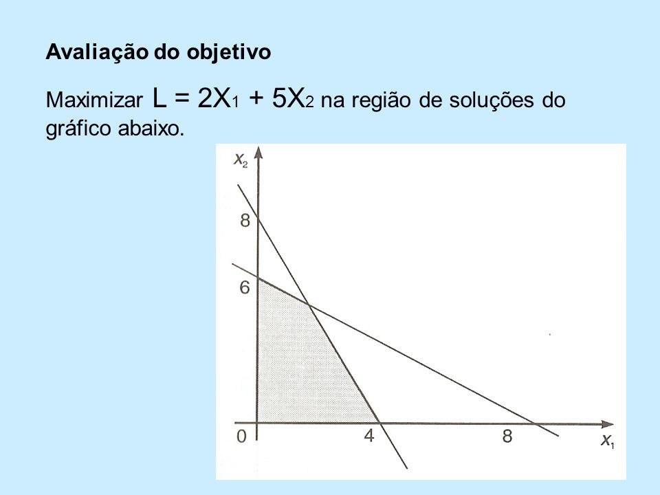 Avaliação do objetivo Maximizar L = 2X 1 + 5X 2 na região de soluções do gráfico abaixo.
