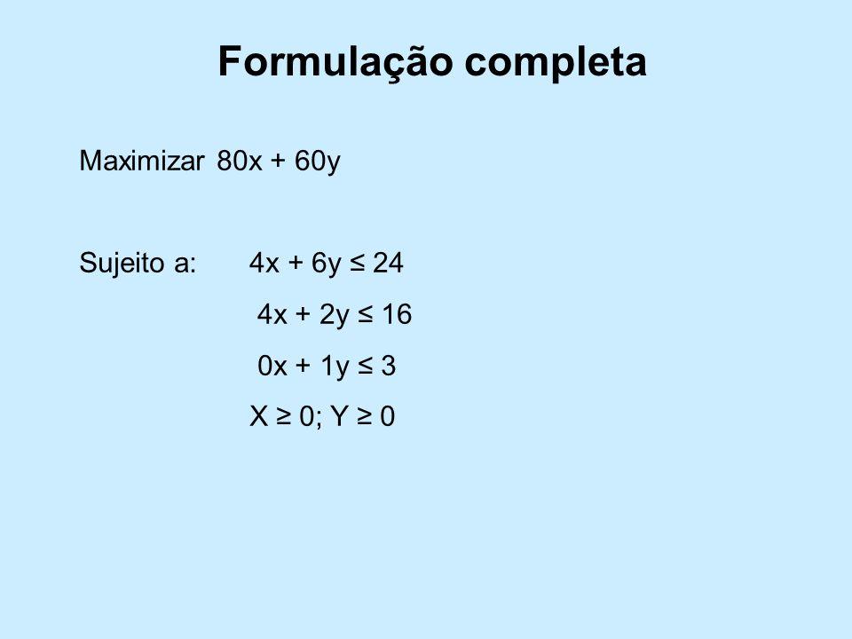 Formulação completa Maximizar 80x + 60y Sujeito a:4x + 6y 24 4x + 2y 16 0x + 1y 3 X 0; Y 0