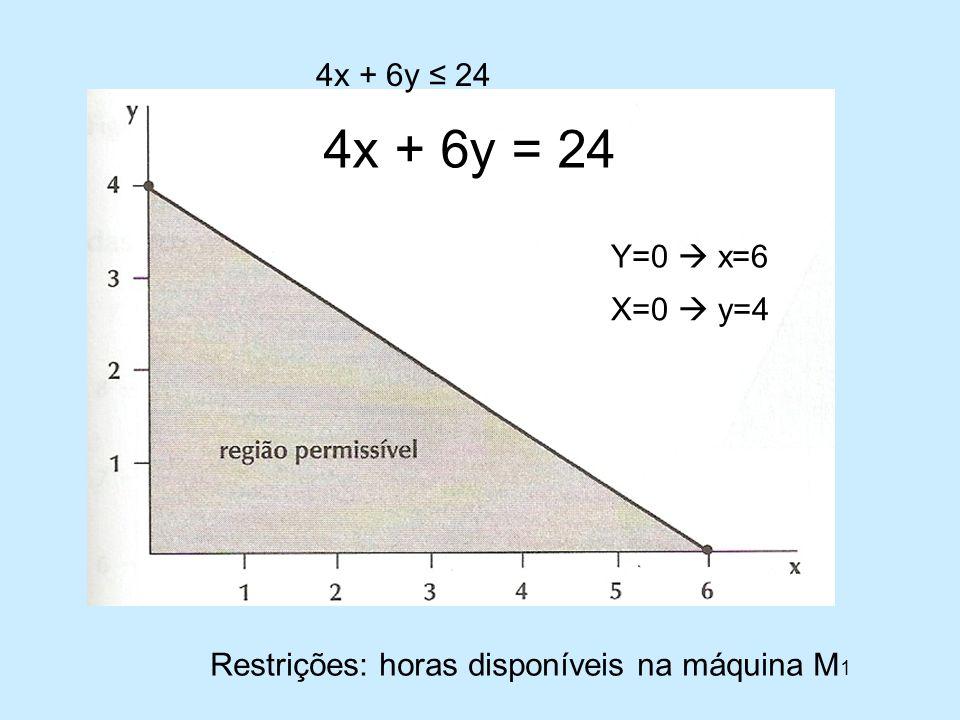 Restrições: horas disponíveis na máquina M 1 4x + 6y 24 4x + 6y = 24 Y=0 x=6 X=0 y=4