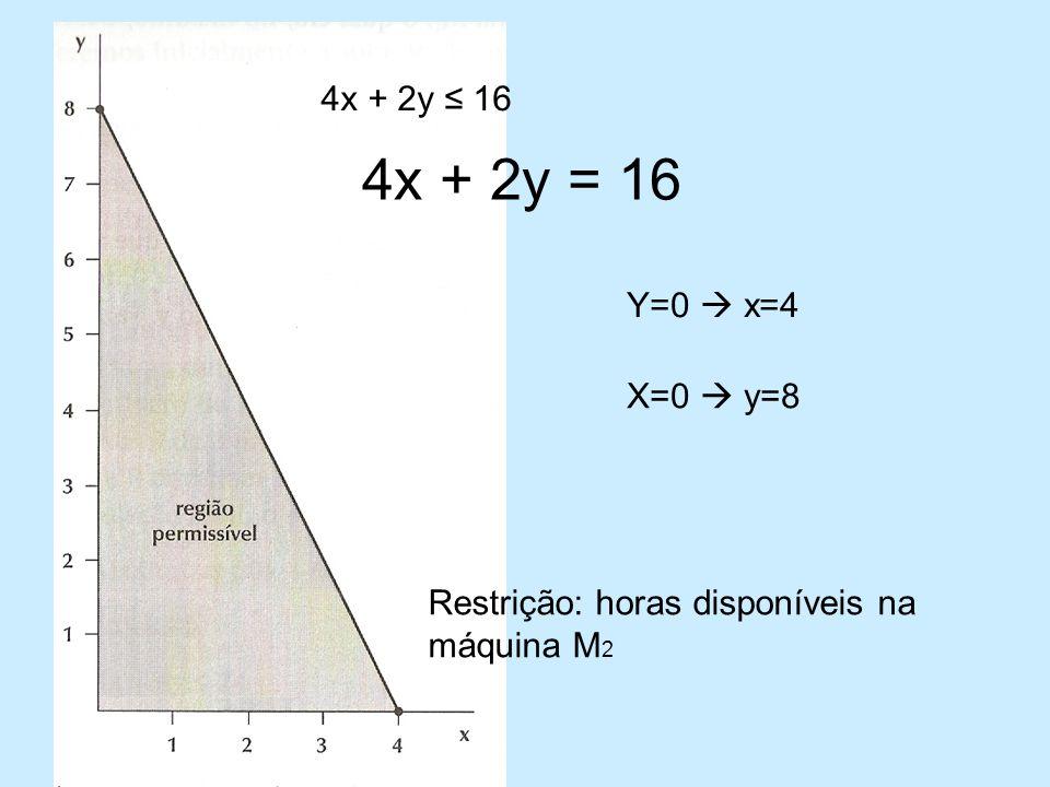 Y=0 x=4 X=0 y=8 Restrição: horas disponíveis na máquina M 2 4x + 2y 16 4x + 2y = 16