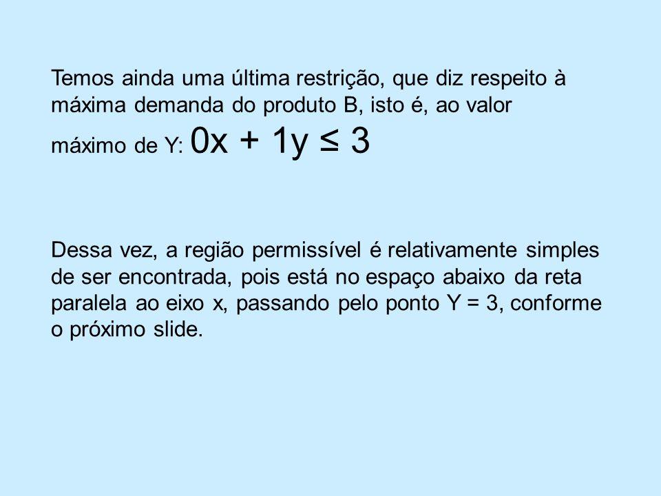 Temos ainda uma última restrição, que diz respeito à máxima demanda do produto B, isto é, ao valor máximo de Y: 0x + 1y 3 Dessa vez, a região permissível é relativamente simples de ser encontrada, pois está no espaço abaixo da reta paralela ao eixo x, passando pelo ponto Y = 3, conforme o próximo slide.