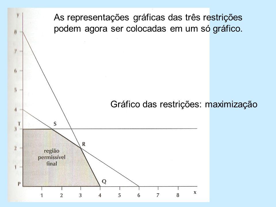 Gráfico das restrições: maximização As representações gráficas das três restrições podem agora ser colocadas em um só gráfico.