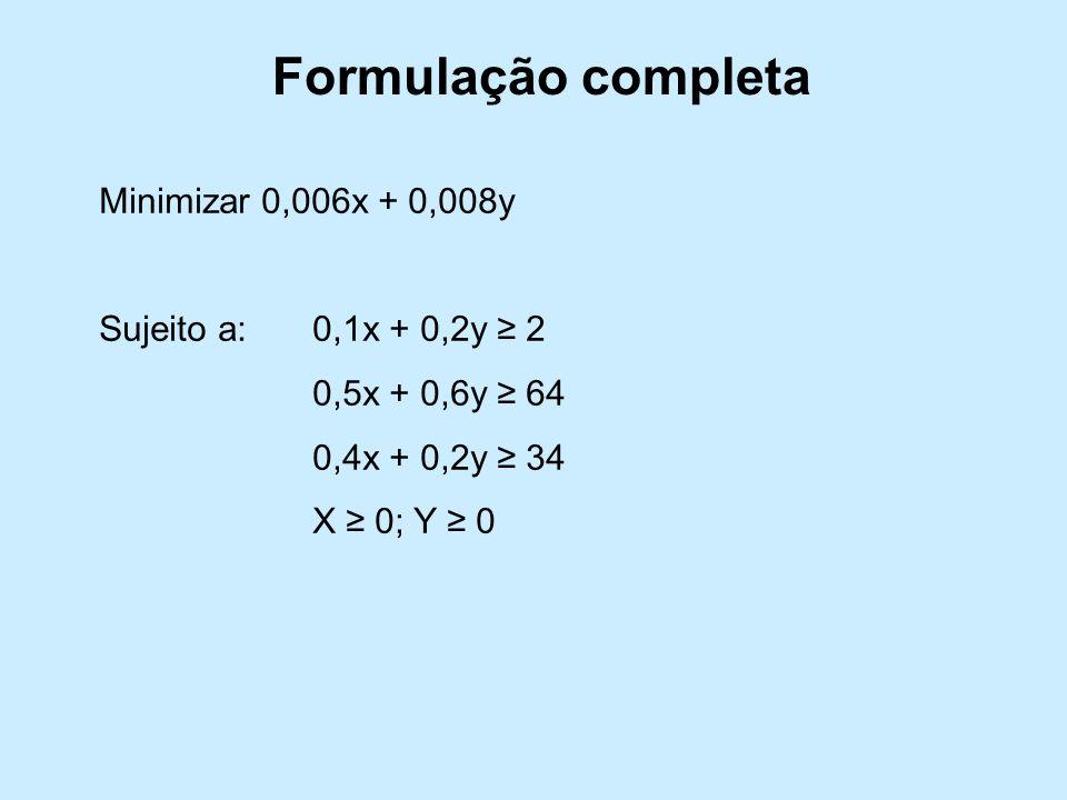 Formulação completa Minimizar 0,006x + 0,008y Sujeito a:0,1x + 0,2y 2 0,5x + 0,6y 64 0,4x + 0,2y 34 X 0; Y 0