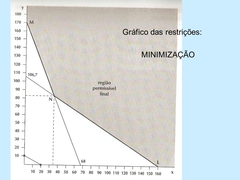 Gráfico das restrições: MINIMIZAÇÃO