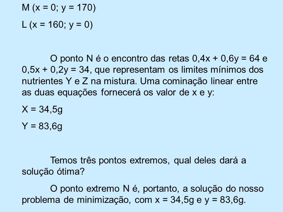 M (x = 0; y = 170) L (x = 160; y = 0) O ponto N é o encontro das retas 0,4x + 0,6y = 64 e 0,5x + 0,2y = 34, que representam os limites mínimos dos nutrientes Y e Z na mistura.