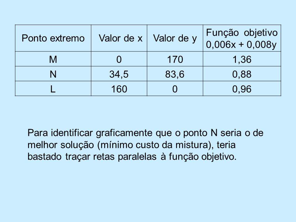 Para identificar graficamente que o ponto N seria o de melhor solução (mínimo custo da mistura), teria bastado traçar retas paralelas à função objetivo.
