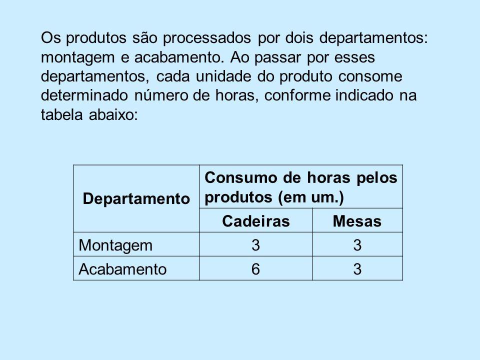 Os produtos são processados por dois departamentos: montagem e acabamento.