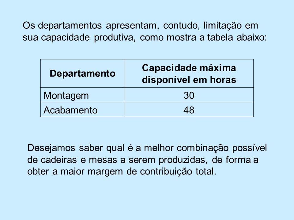 Os departamentos apresentam, contudo, limitação em sua capacidade produtiva, como mostra a tabela abaixo: Departamento Capacidade máxima disponível em horas Montagem30 Acabamento48 Desejamos saber qual é a melhor combinação possível de cadeiras e mesas a serem produzidas, de forma a obter a maior margem de contribuição total.
