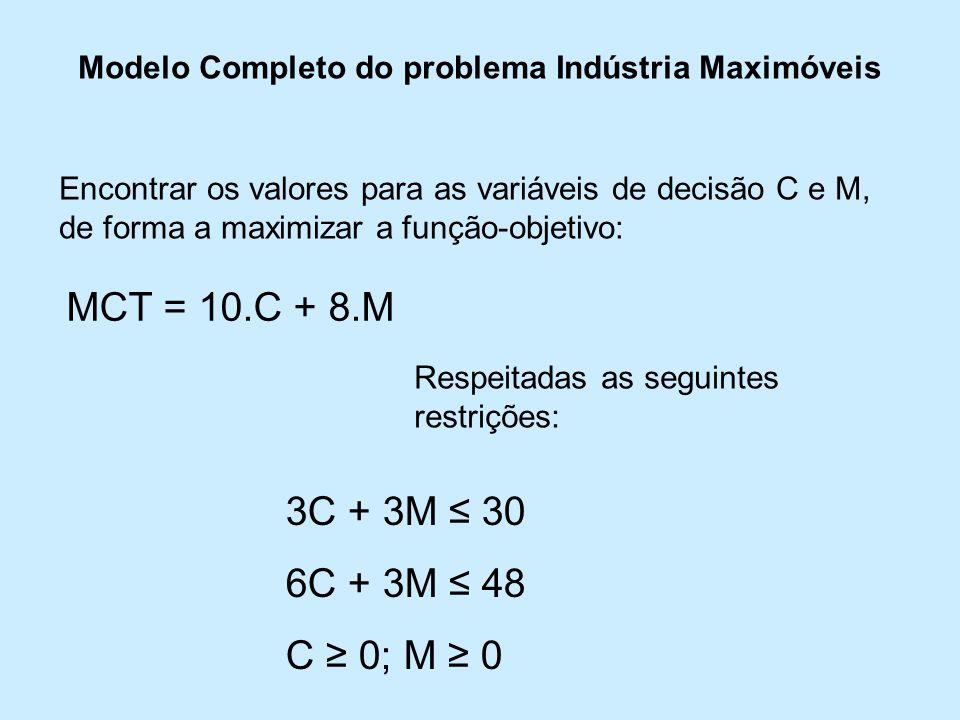 Modelo Completo do problema Indústria Maximóveis Encontrar os valores para as variáveis de decisão C e M, de forma a maximizar a função-objetivo: MCT = 10.C + 8.M Respeitadas as seguintes restrições: 3C + 3M 30 6C + 3M 48 C 0; M 0