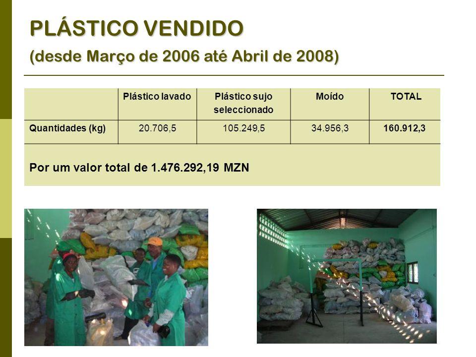 Plástico lavadoPlástico sujo seleccionado Moído TOTAL Quantidades (kg)20.706,5105.249,534.956,3160.912,3 Por um valor total de 1.476.292,19 MZN PLÁSTICO VENDIDO (desde Março de 2006 até Abril de 2008)