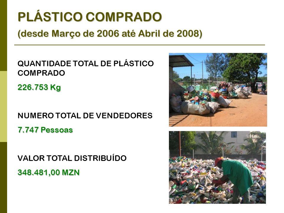 PLÁSTICO COMPRADO (desde Março de 2006 até Abril de 2008) QUANTIDADE TOTAL DE PLÁSTICO COMPRADO 226.753 Kg NUMERO TOTAL DE VENDEDORES 7.747 Pessoas VALOR TOTAL DISTRIBUÍDO 348.481,00 MZN