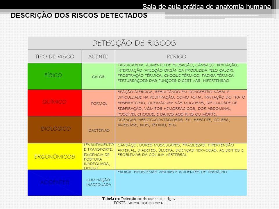 DESCRIÇÃO DOS RISCOS DETECTADOS Sala de aula prática de anatomia humana Tabela 01: Detecção dos riscos e seus perigos. FONTE: Acervo do grupo, 2011.