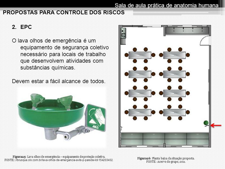 PROPOSTAS PARA CONTROLE DOS RISCOS Sala de aula prática de anatomia humana 2.EPC O lava olhos de emergência é um equipamento de segurança coletivo nec