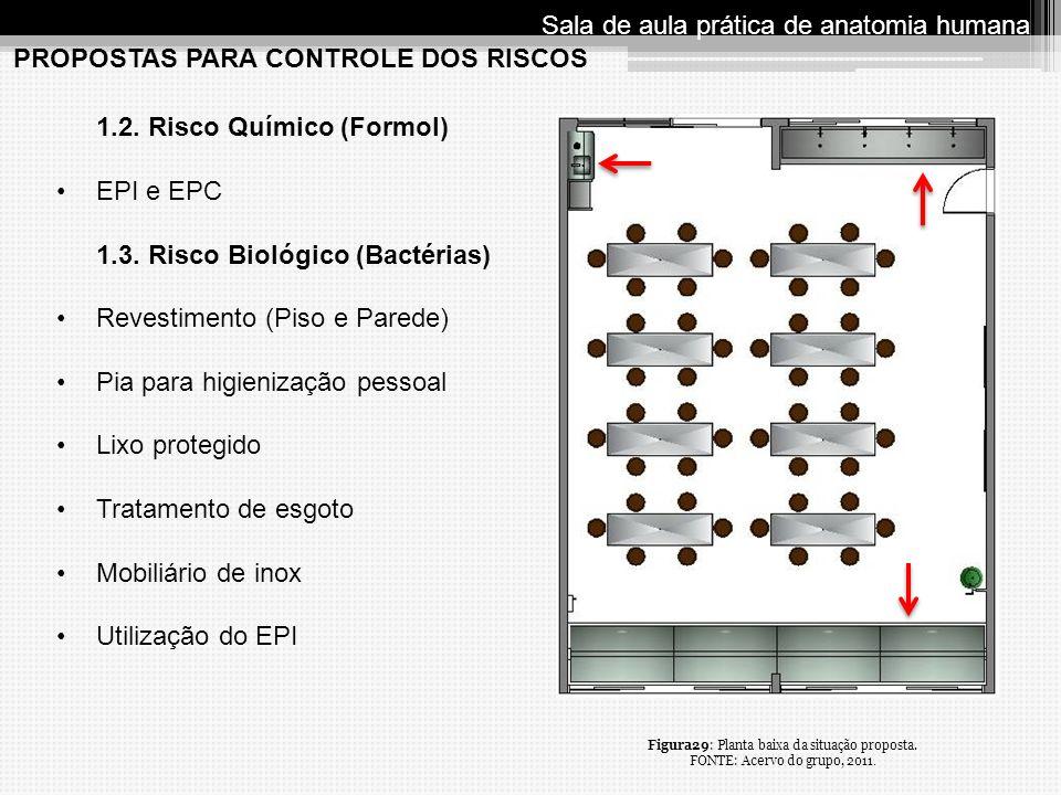PROPOSTAS PARA CONTROLE DOS RISCOS Sala de aula prática de anatomia humana 1.2. Risco Químico (Formol) EPI e EPC 1.3. Risco Biológico (Bactérias) Reve