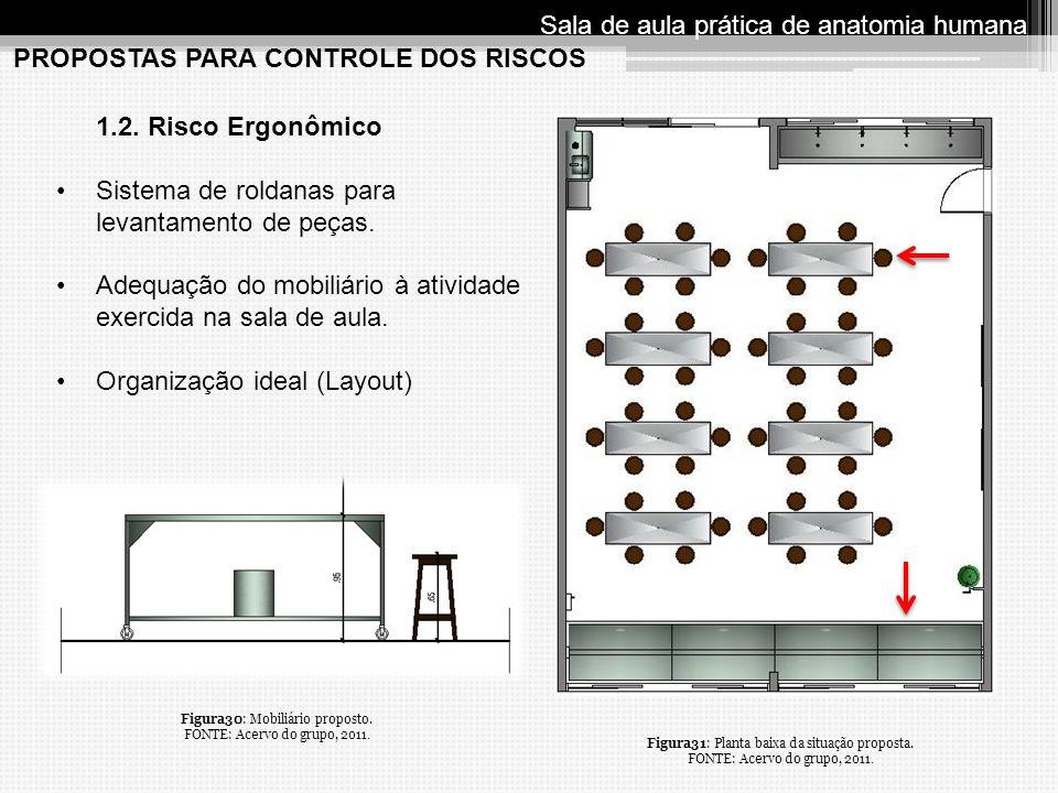 PROPOSTAS PARA CONTROLE DOS RISCOS Sala de aula prática de anatomia humana 1.2. Risco Ergonômico Sistema de roldanas para levantamento de peças. Adequ