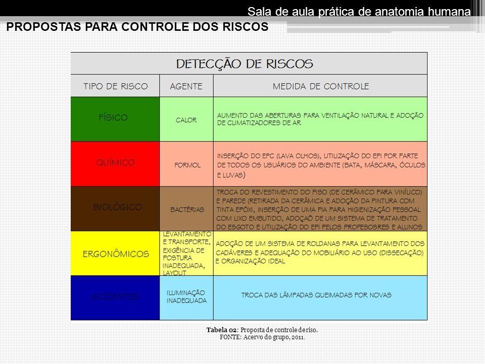 PROPOSTAS PARA CONTROLE DOS RISCOS Sala de aula prática de anatomia humana Tabela 02: Proposta de controle de riso. FONTE: Acervo do grupo, 2011.