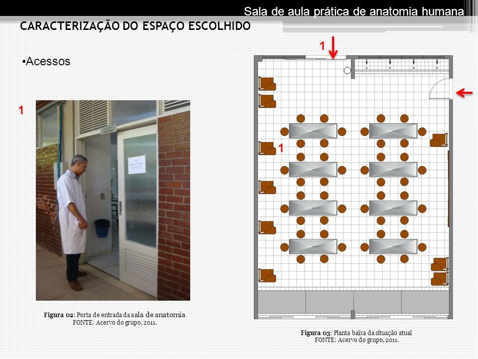 Acessos 1 1 1 CARACTERIZAÇÃO DO ESPAÇO ESCOLHIDO Sala de aula prática de anatomia humana Figura 03: Planta baixa da situa ç ão atual FONTE: Acervo do