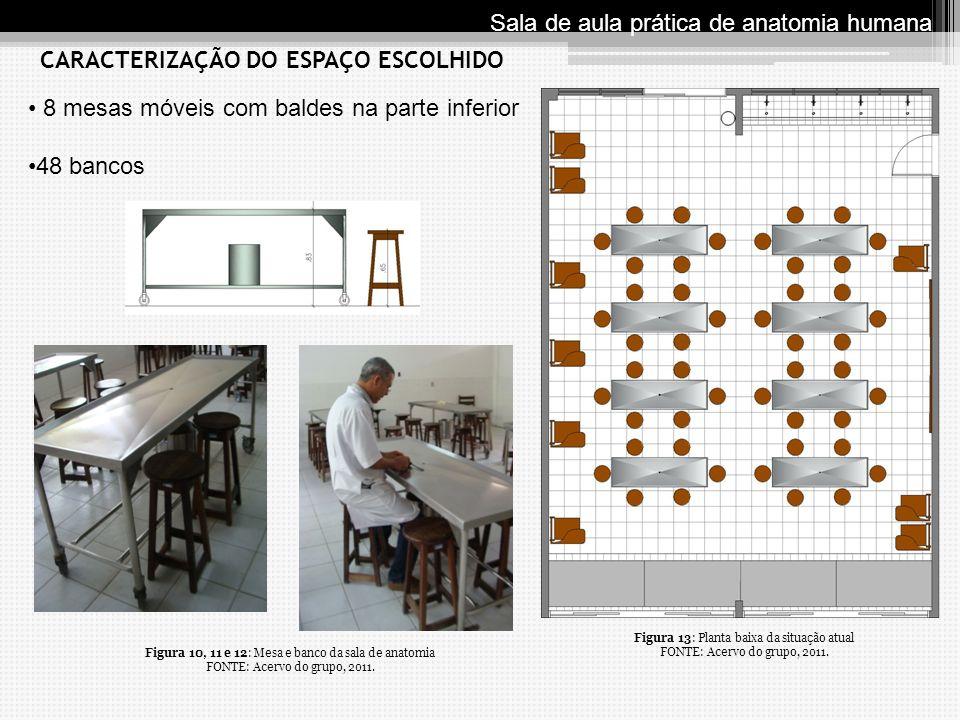 8 mesas móveis com baldes na parte inferior 48 bancos CARACTERIZAÇÃO DO ESPAÇO ESCOLHIDO Sala de aula prática de anatomia humana Figura 13: Planta bai