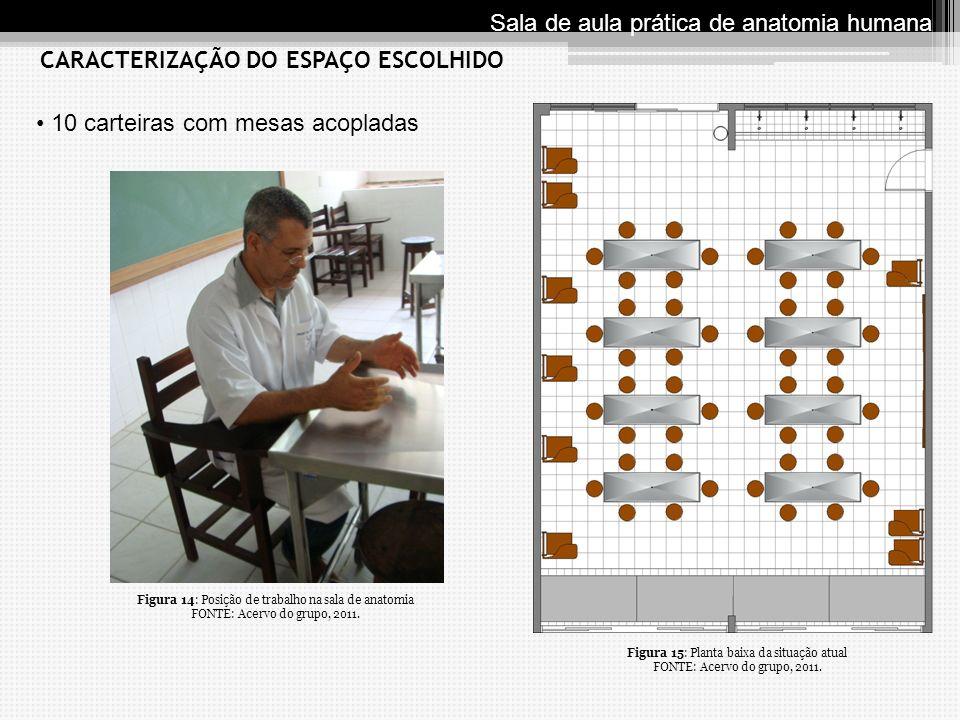 10 carteiras com mesas acopladas CARACTERIZAÇÃO DO ESPAÇO ESCOLHIDO Sala de aula prática de anatomia humana Figura 15: Planta baixa da situa ç ão atua