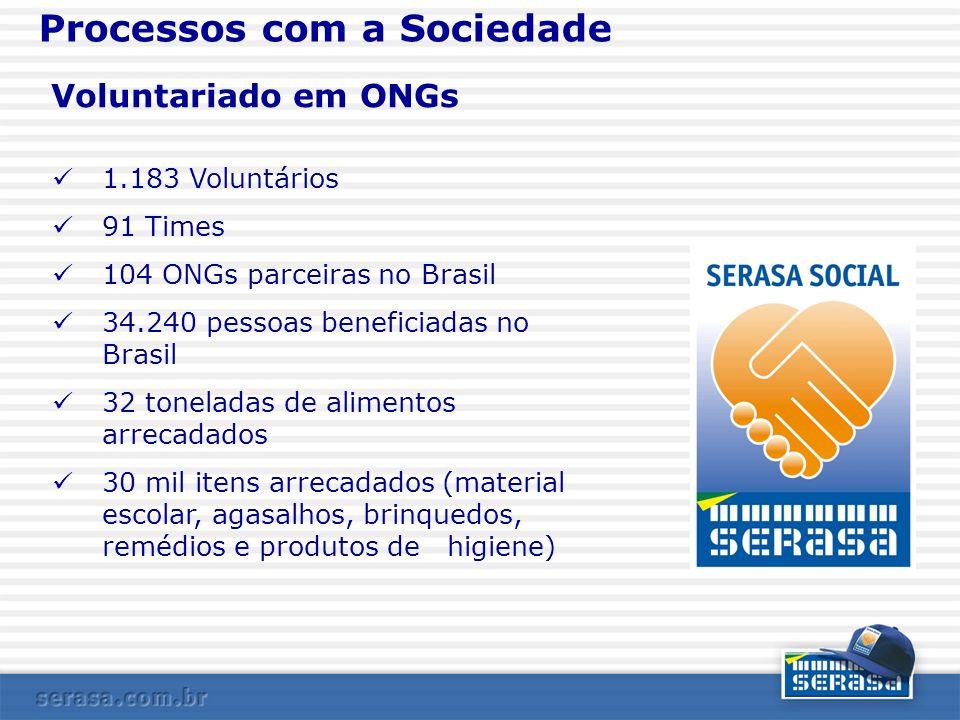 Voluntariado em ONGs 1.183 Voluntários 91 Times 104 ONGs parceiras no Brasil 34.240 pessoas beneficiadas no Brasil 32 toneladas de alimentos arrecadad