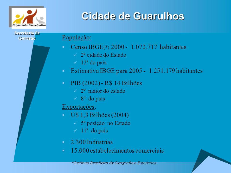 Secretaria de Governo Cidade de Guarulhos População: Censo IBGE (*) 2000 - 1.072.717 habitantes 2ª cidade do Estado 12ª do país Estimativa IBGE para 2