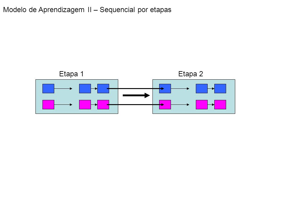 Modelo de Aprendizagem II – Sequencial por etapas Etapa 1Etapa 2