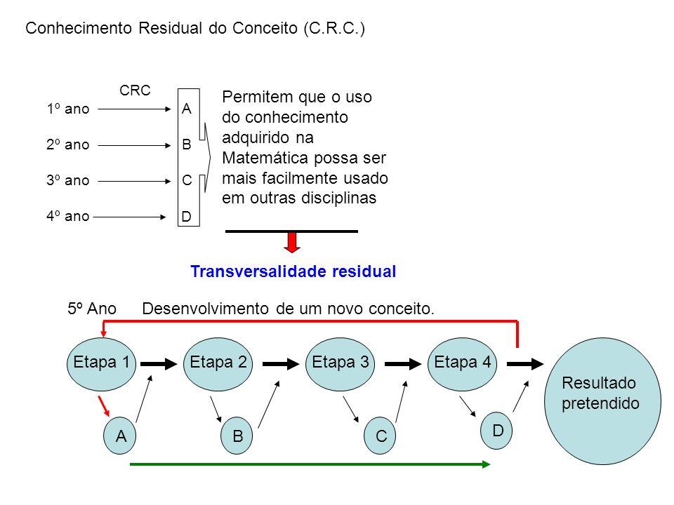 Conhecimento Residual do Conceito (C.R.C.) 1º ano 2º ano 3º ano 4º ano CRC A B C D 5º AnoDesenvolvimento de um novo conceito. Resultado pretendido Eta
