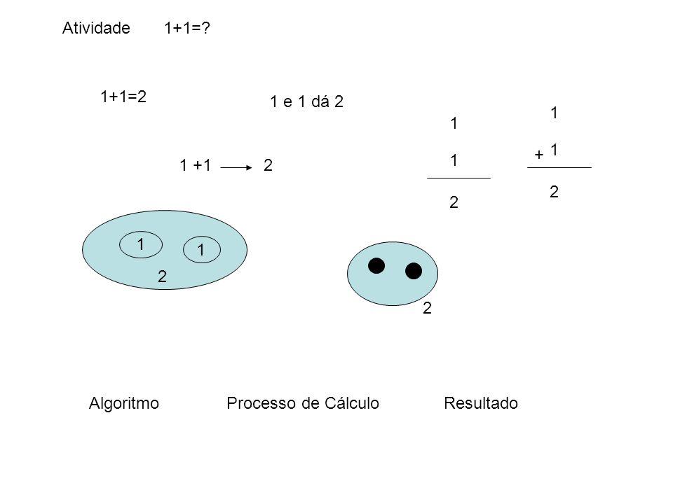 Atividade1+1=? 1+1=2 1 e 1 dá 2 1 +12 1 1 2 1 1 2 1 1 2 + 2 AlgoritmoProcesso de CálculoResultado