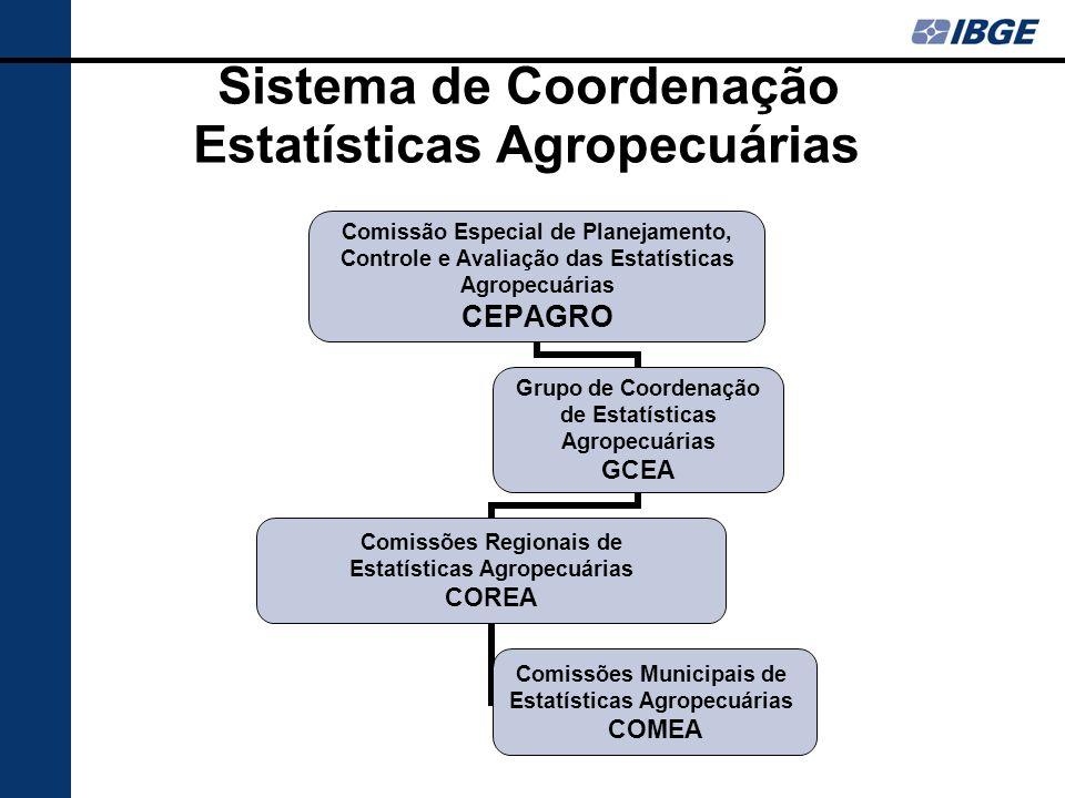 Sistema de Coordenação Estatísticas Agropecuárias Comissão Especial de Planejamento, Controle e Avaliação das Estatísticas Agropecuárias CEPAGRO Grupo de Coordenação de Estatísticas Agropecuárias GCEA Comissões Regionais de Estatísticas Agropecuárias COREA Comissões Municipais de Estatísticas Agropecuárias COMEA