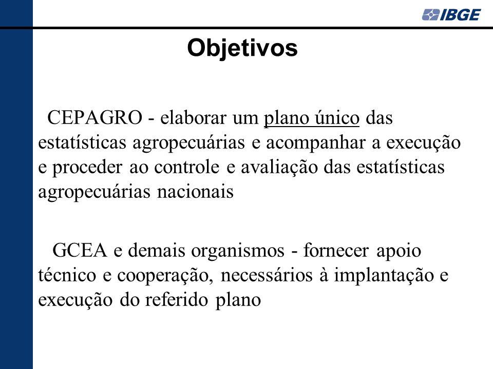 Objetivos CEPAGRO - elaborar um plano único das estatísticas agropecuárias e acompanhar a execução e proceder ao controle e avaliação das estatísticas agropecuárias nacionais GCEA e demais organismos - fornecer apoio técnico e cooperação, necessários à implantação e execução do referido plano