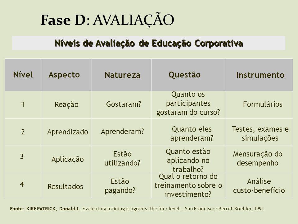 Níveis de Avaliação de Educação Corporativa Natureza Instrumento Aspecto Reação Nível 4 2 1 3 Questão Aprendizado Aplicação Resultados Gostaram? Apren
